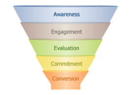 5 Common Reasons Your Website Isn't Converting